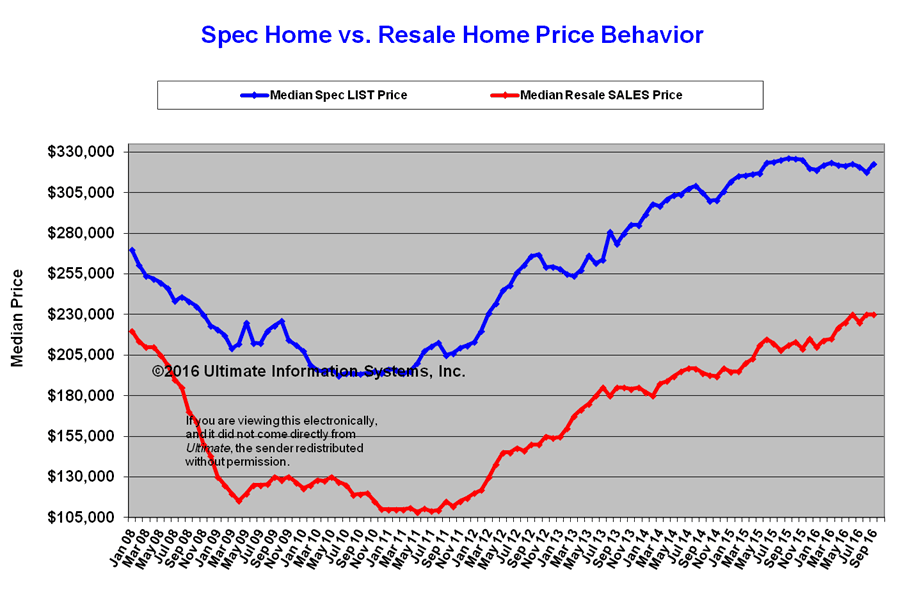 Phoenix AZ Comparison of New Home to Resale Pricing - March 2016