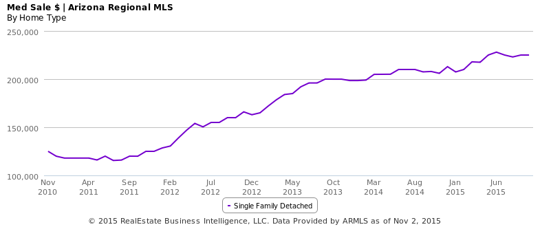 October 2015 Phoenix AZ Single Family Homes Median Sales