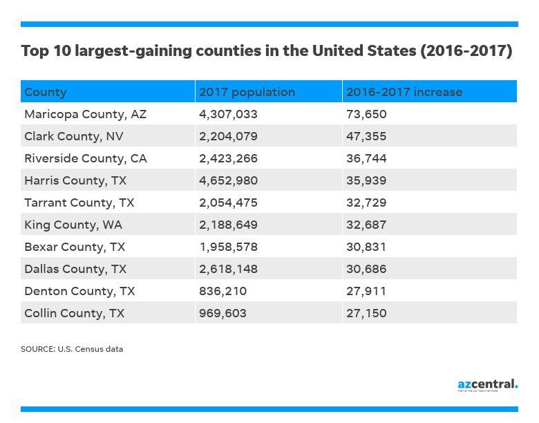 Top 10 2017 Largest Gaining Counties in the U.S. - Metro Phoenix being #1