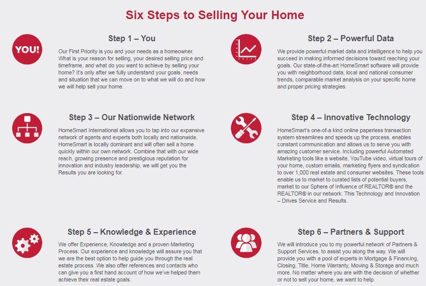 6 Steps To Selling   Glenn Loper / Tempe Homes For Sale