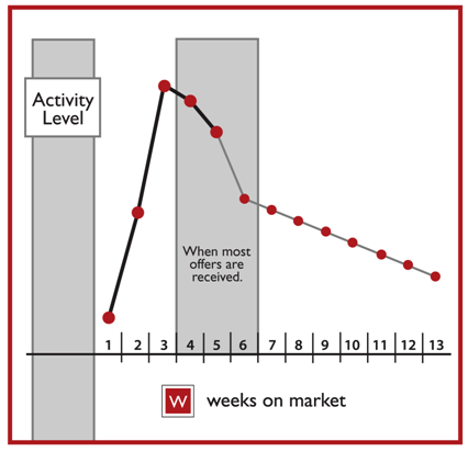 weeks on market