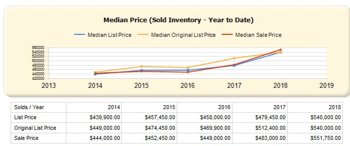 Stow - Median Homes Sold Price 2014 -2018