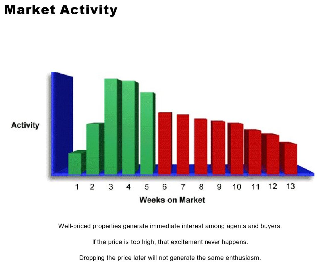 Central Florida real estate market activity graph