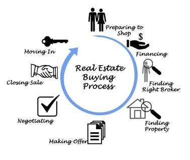 Negotiating with Buyer - Central Florida Real Estate - Legends Realty