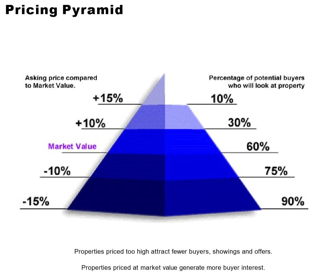 Central Florida real estate pricing pyramid