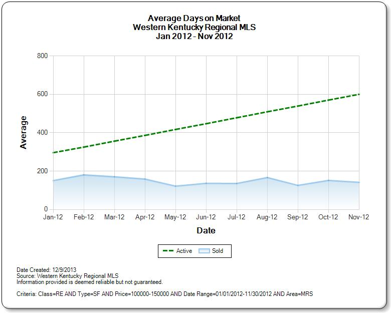 Average DOM Single Family $100,000 to $150,000 in Marshall County 2012