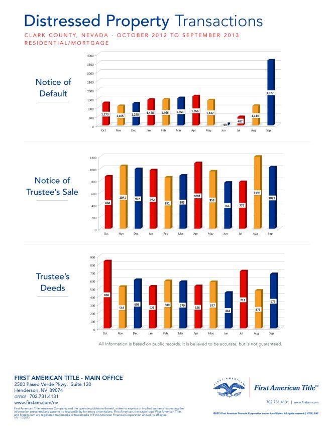 Distressed Property Transactions Las Vegas Nevada October 2012 - October 2013.