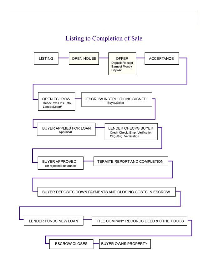 Loan Process Flow Chart Hank Lauzon Iii Signature Real Estate