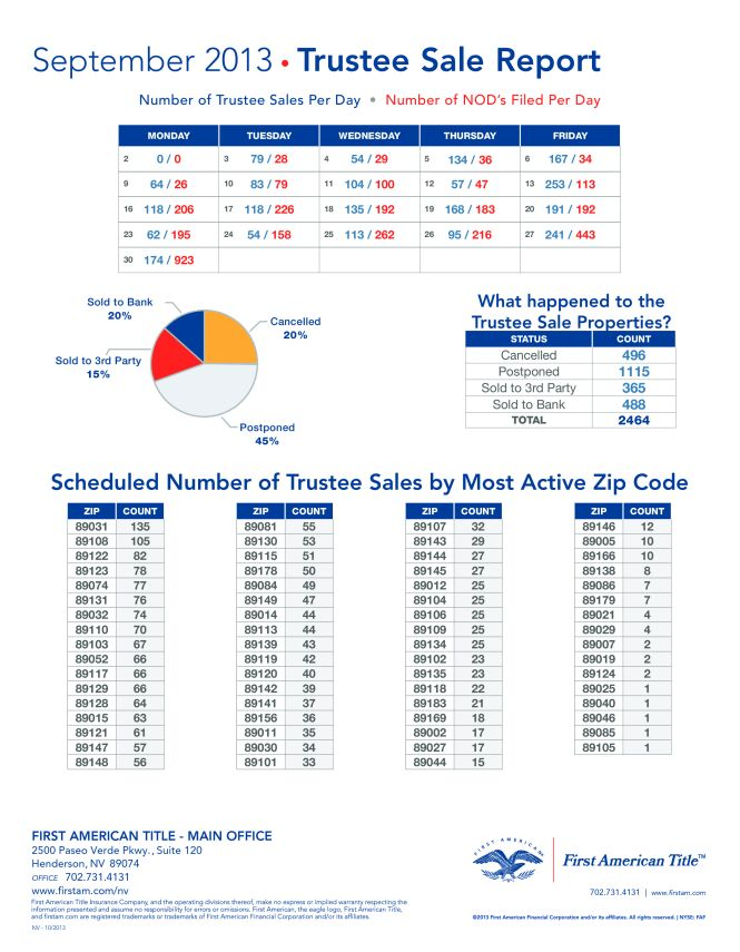 Trustee Sale Report Clark County Nevada 09/2013.