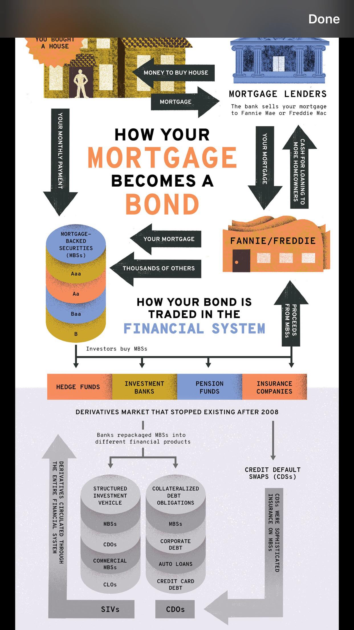 Flow chart for how your mortgage becomes a bond