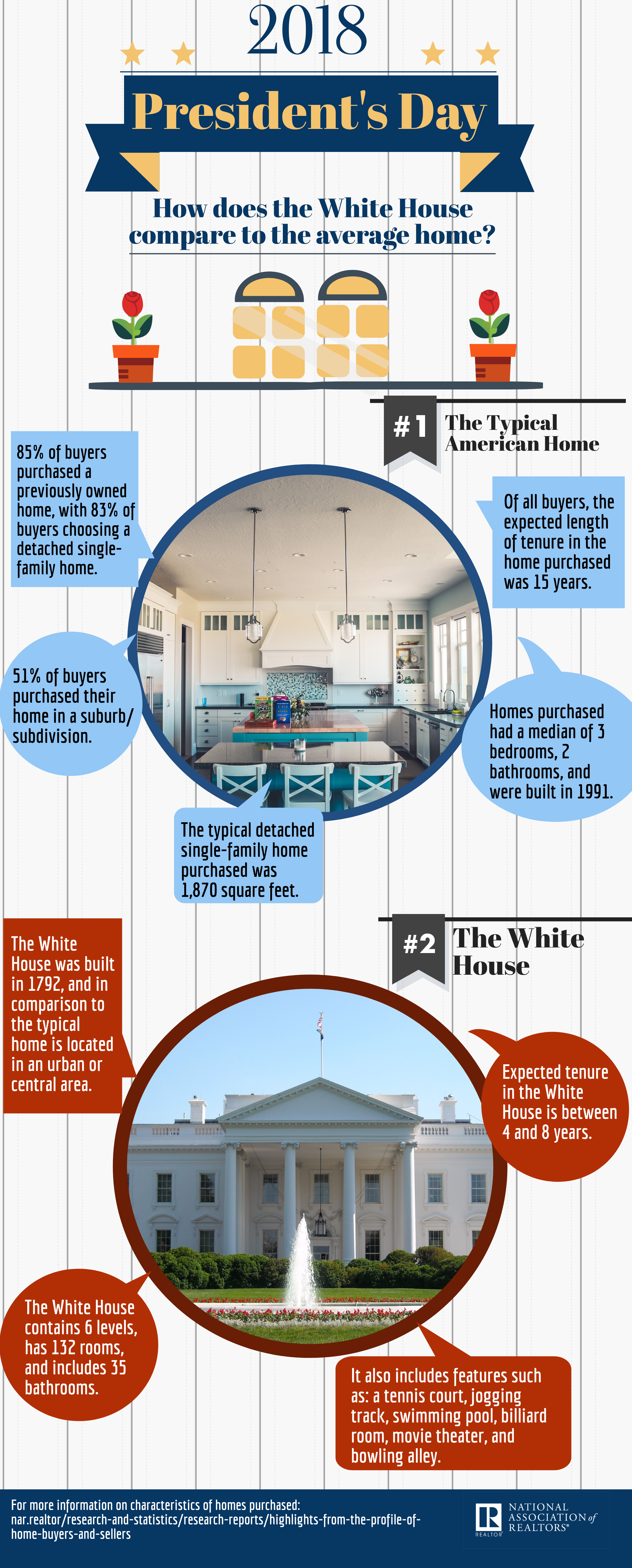 2018 President's Day White House infographic from NAR shared by Live in MT Real Estate Lynn Kenyon #liveinmt