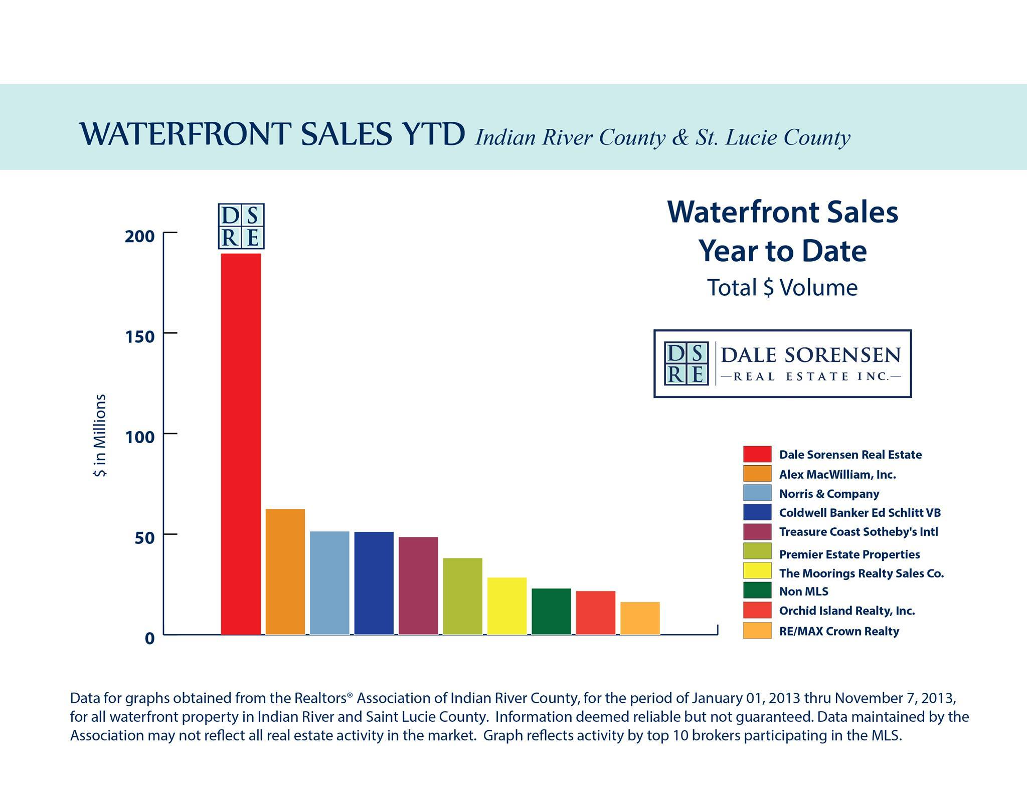Waterfront Sales Vero Beach Florida With Dale Sorensen Real Estate