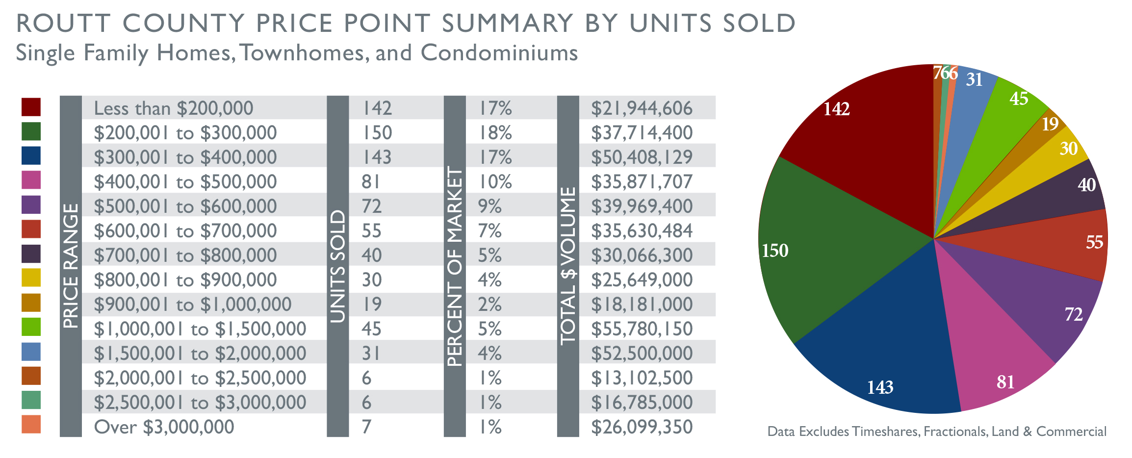 Routt County Real Estate Price Point