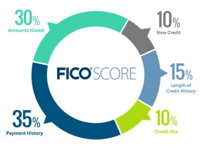 FICO Score graphic