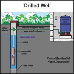 Well Drilling Powhatan Va Homes And Land For Sale