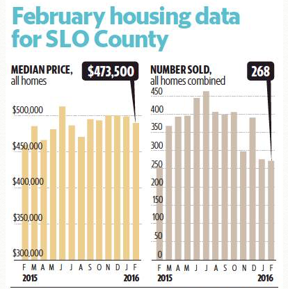 San Luis Obispo Housing Data Graph