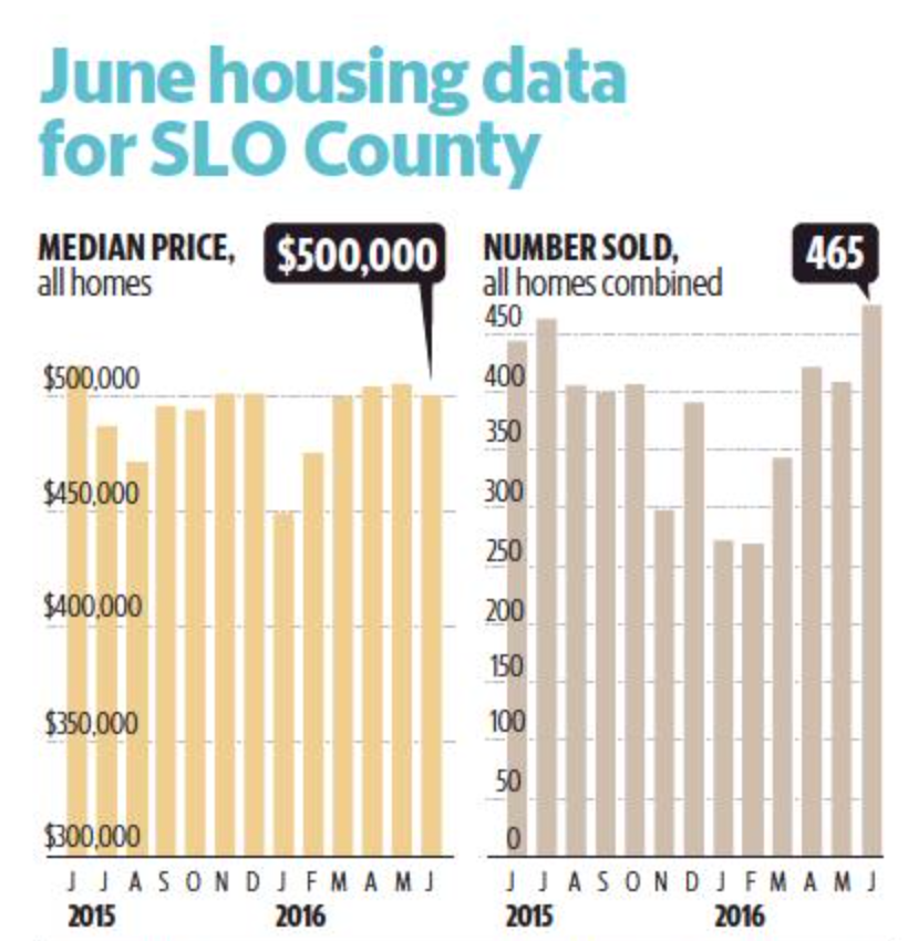 June Housing Data chart