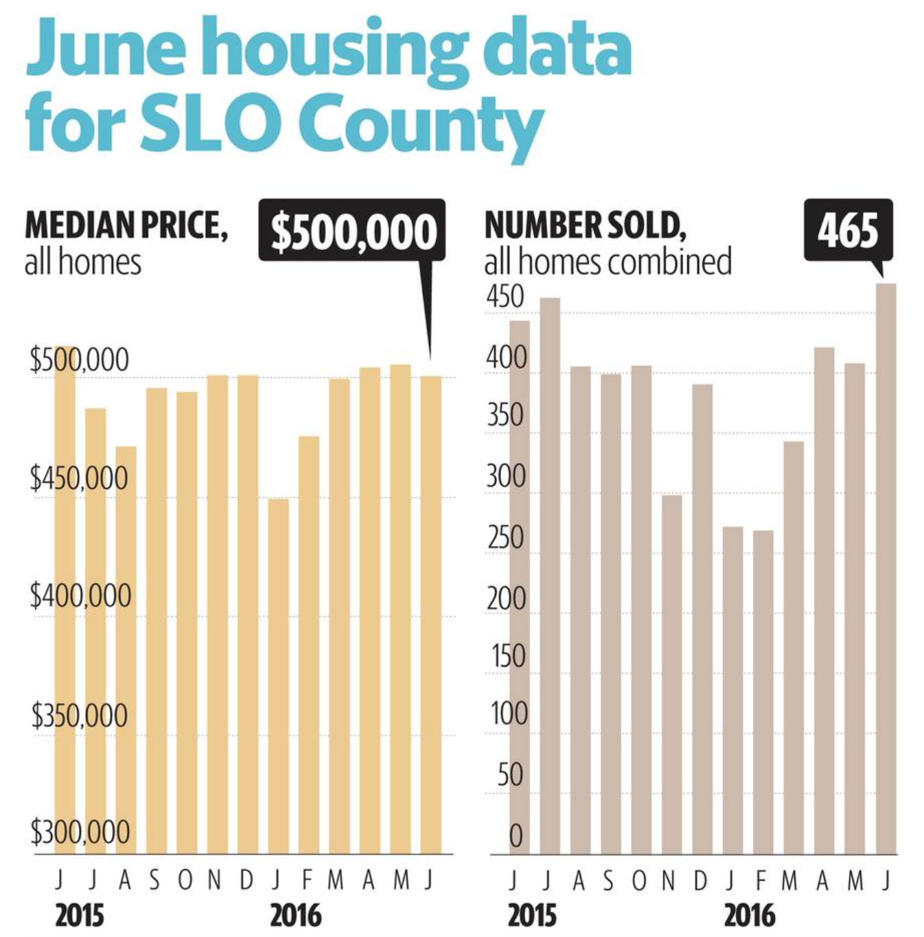 June Median Home Price Data