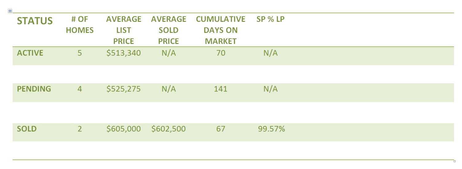 Ardrey Neighborhood In Ballantyne/Charlotte 1st quarter home sales recap