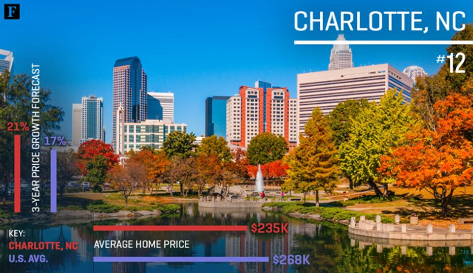 Charlotte, NC ranked #12 out of top 20 cities for real estate investment in 2017 by Forbes