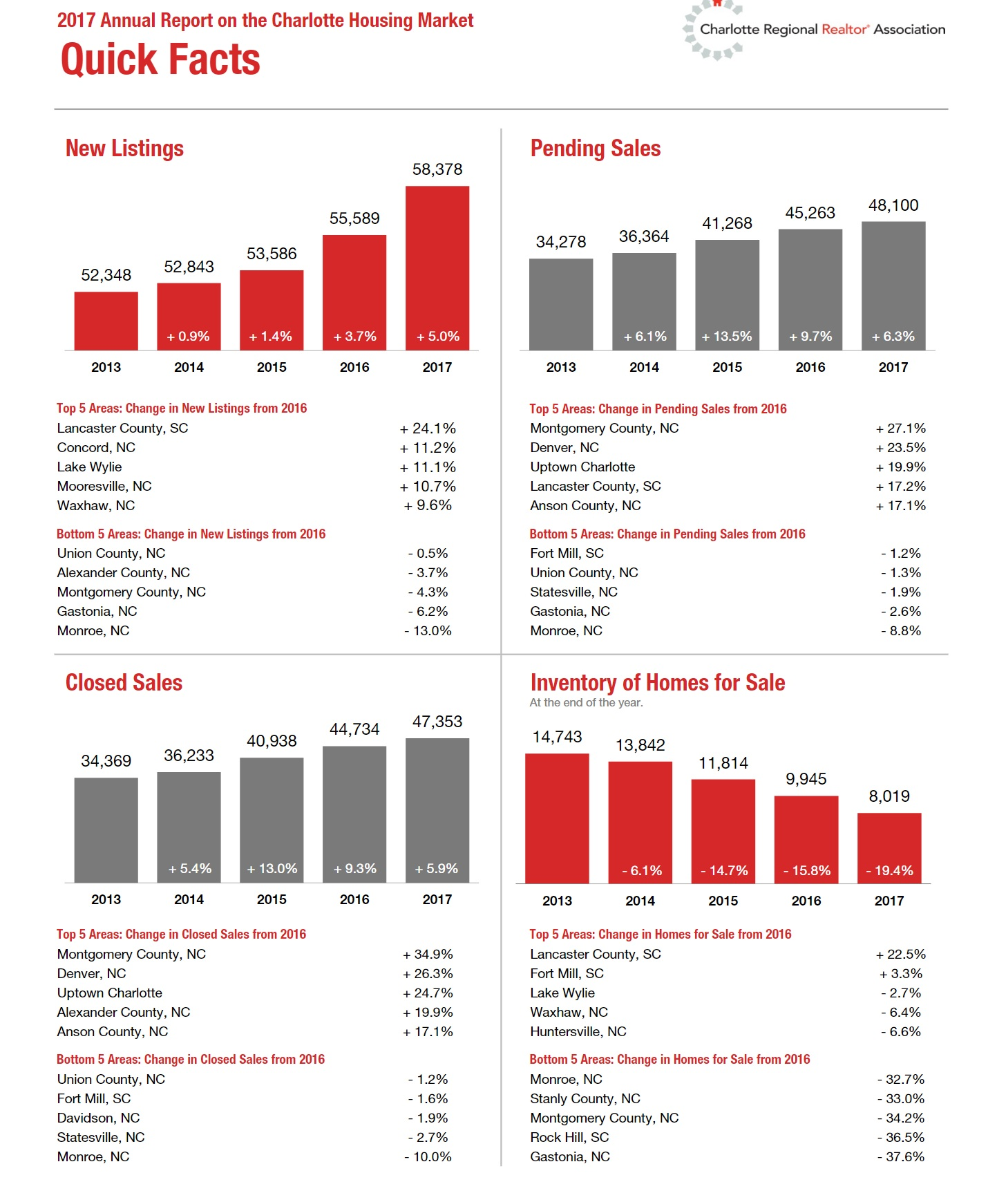 2017 Charlotte Housing Market Quick Facts