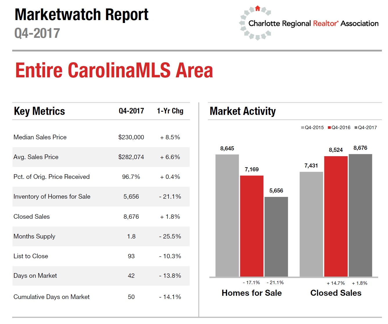 Charlotte NC Regions Housing Market Update: 4th Quarter 2017