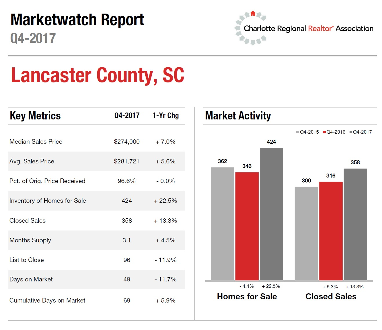 Lancaster County, SC Housing Update 4th Quarter 2017