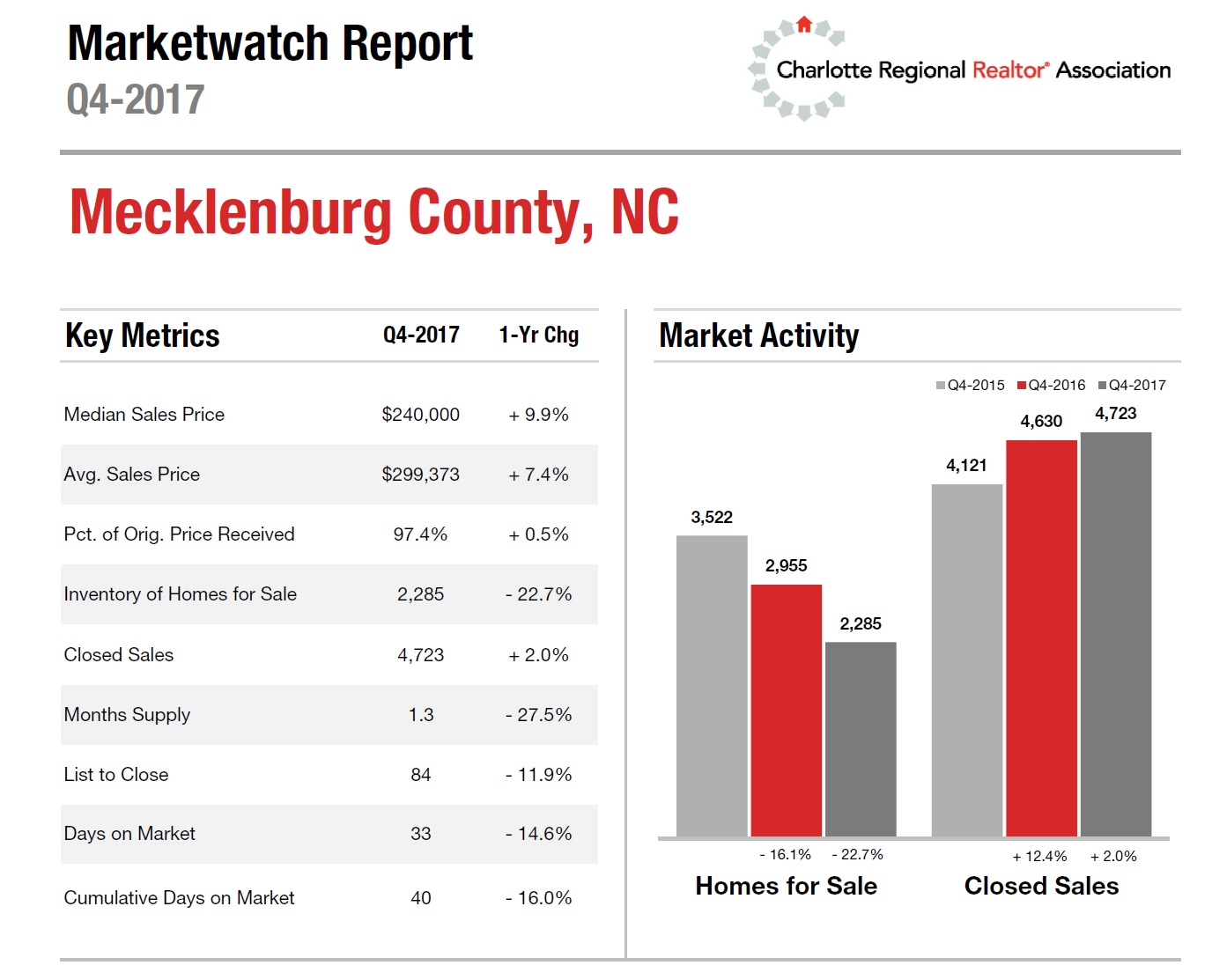 Mecklenburg County, NC Housing Market Update 4th Quarter 2017