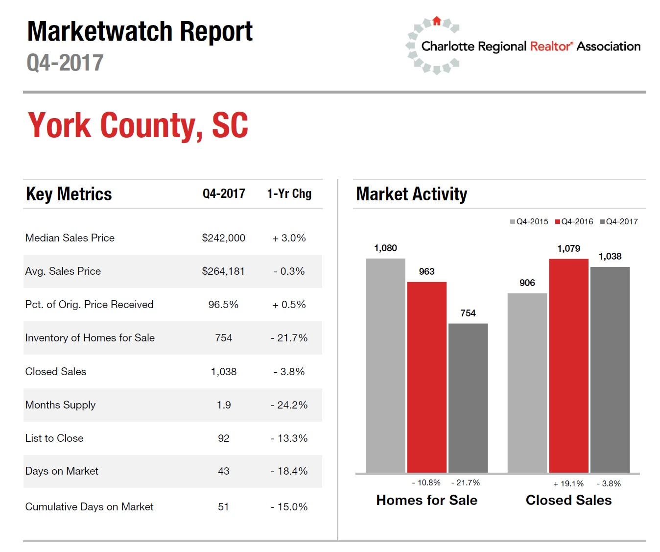 York County, SC Housing Market Update 4th Quarter 2017