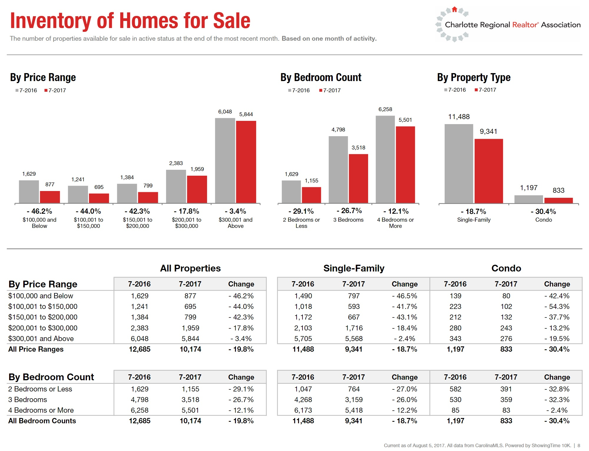 Inventory of Homes For Sale In Charlotte NC Region July 2017