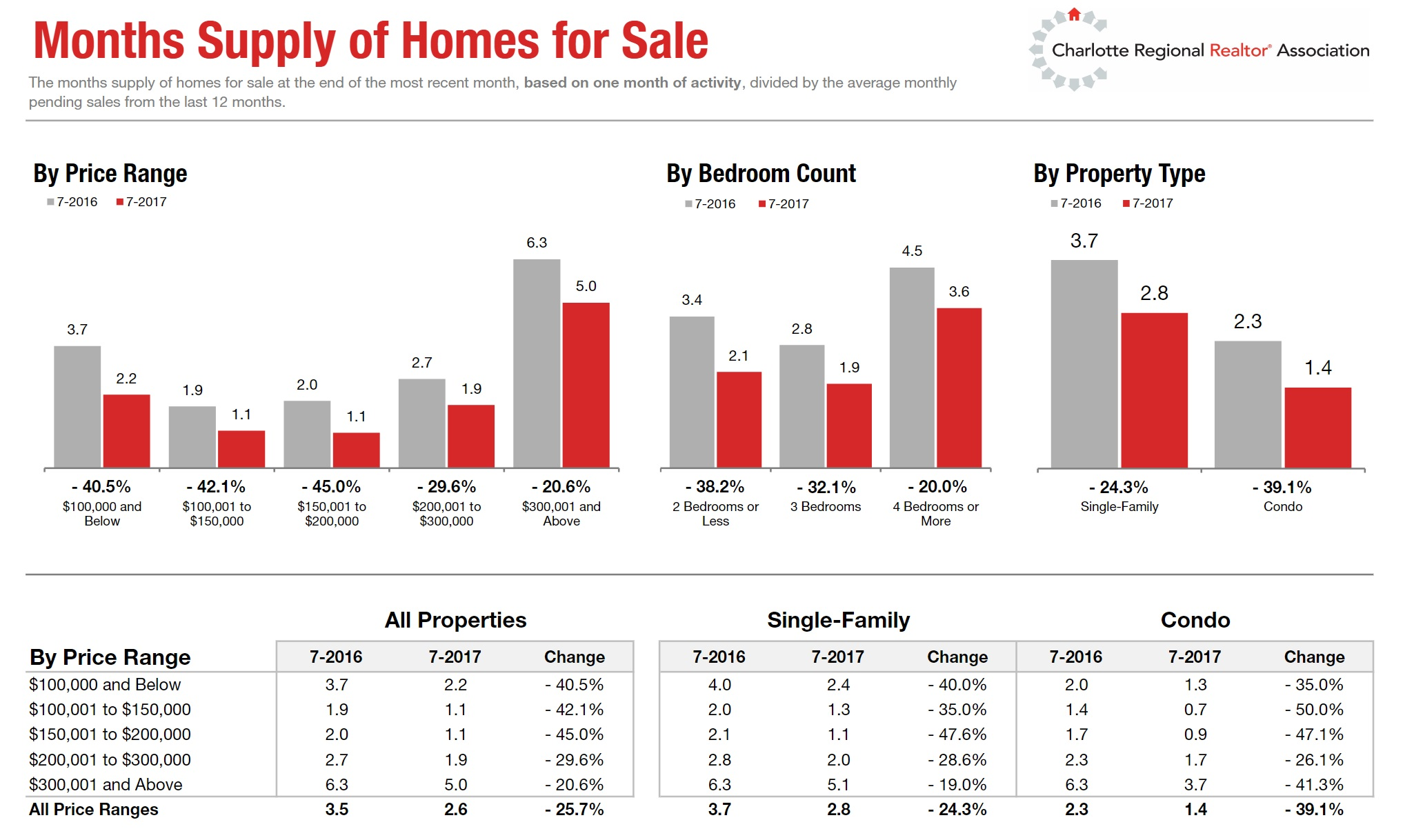 Months Supply of Homes For Sale In Charlotte, NC July 2017