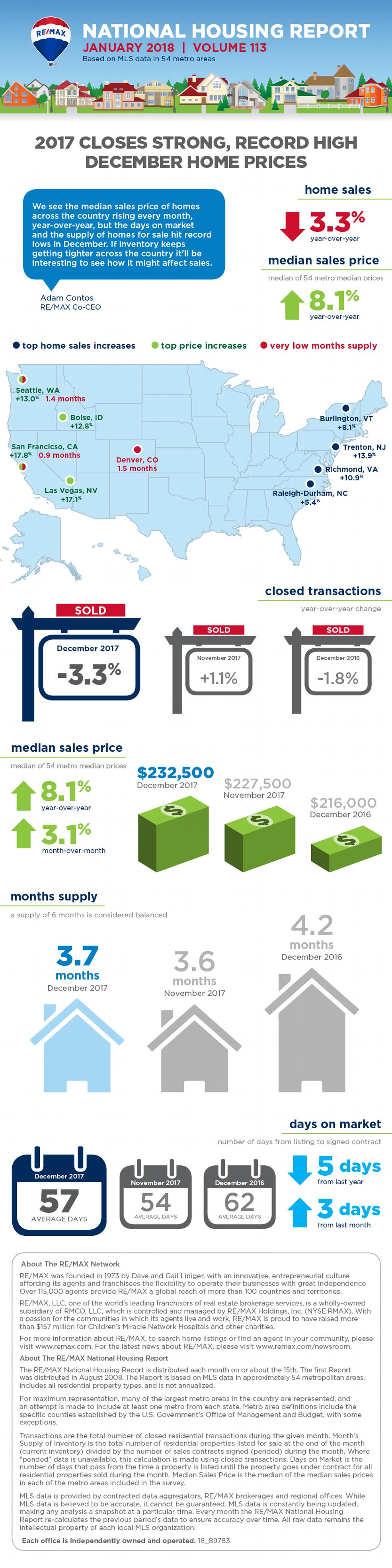 RE/MAX National Housing Report January 2018