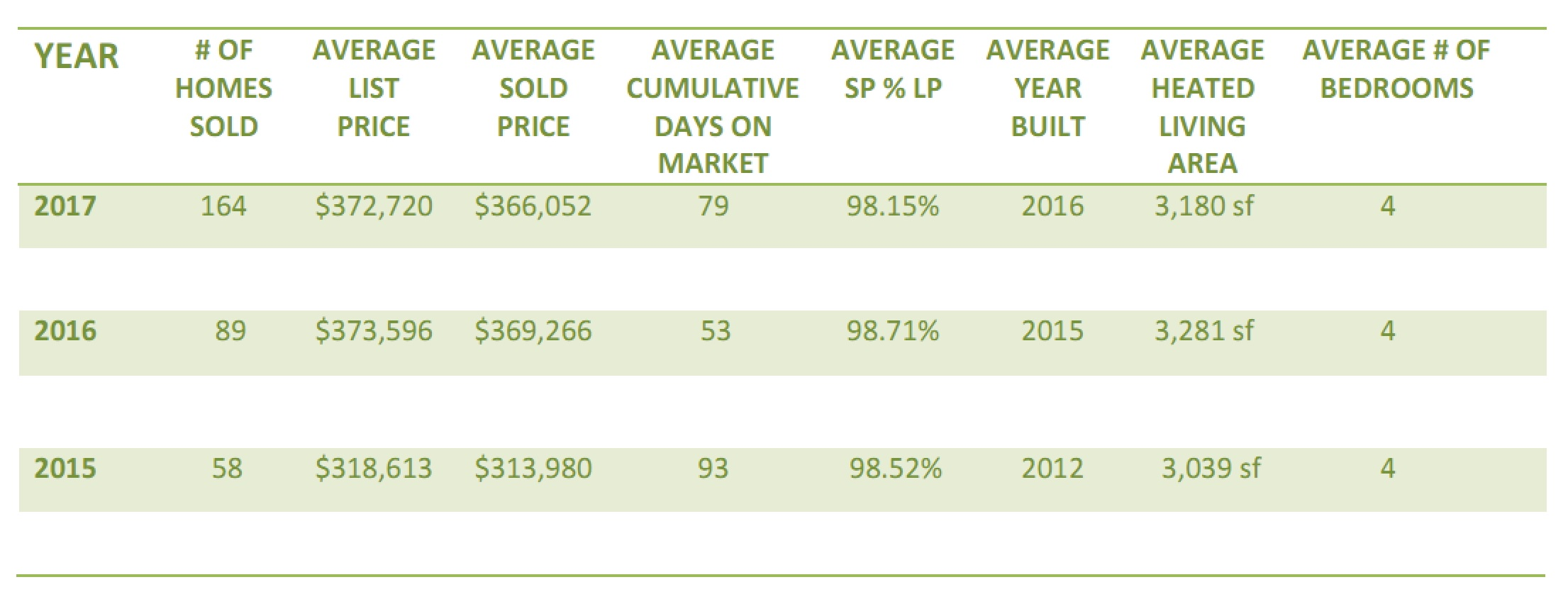 Millbridge community in Waxhaw, NC home sales review 2015-2017