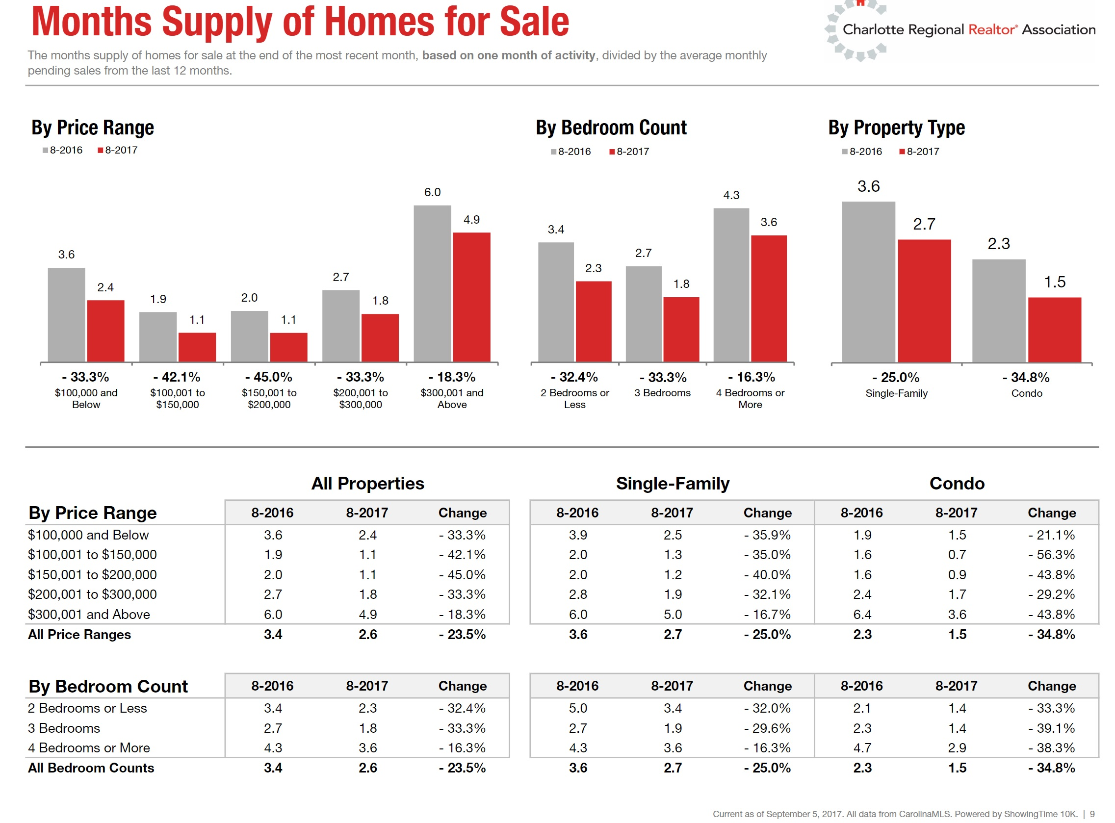 Charlotte, NC Region Months Supply of Homes: August 2017