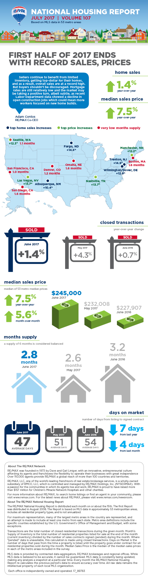 RE/MAX National Housing Report: July 2017