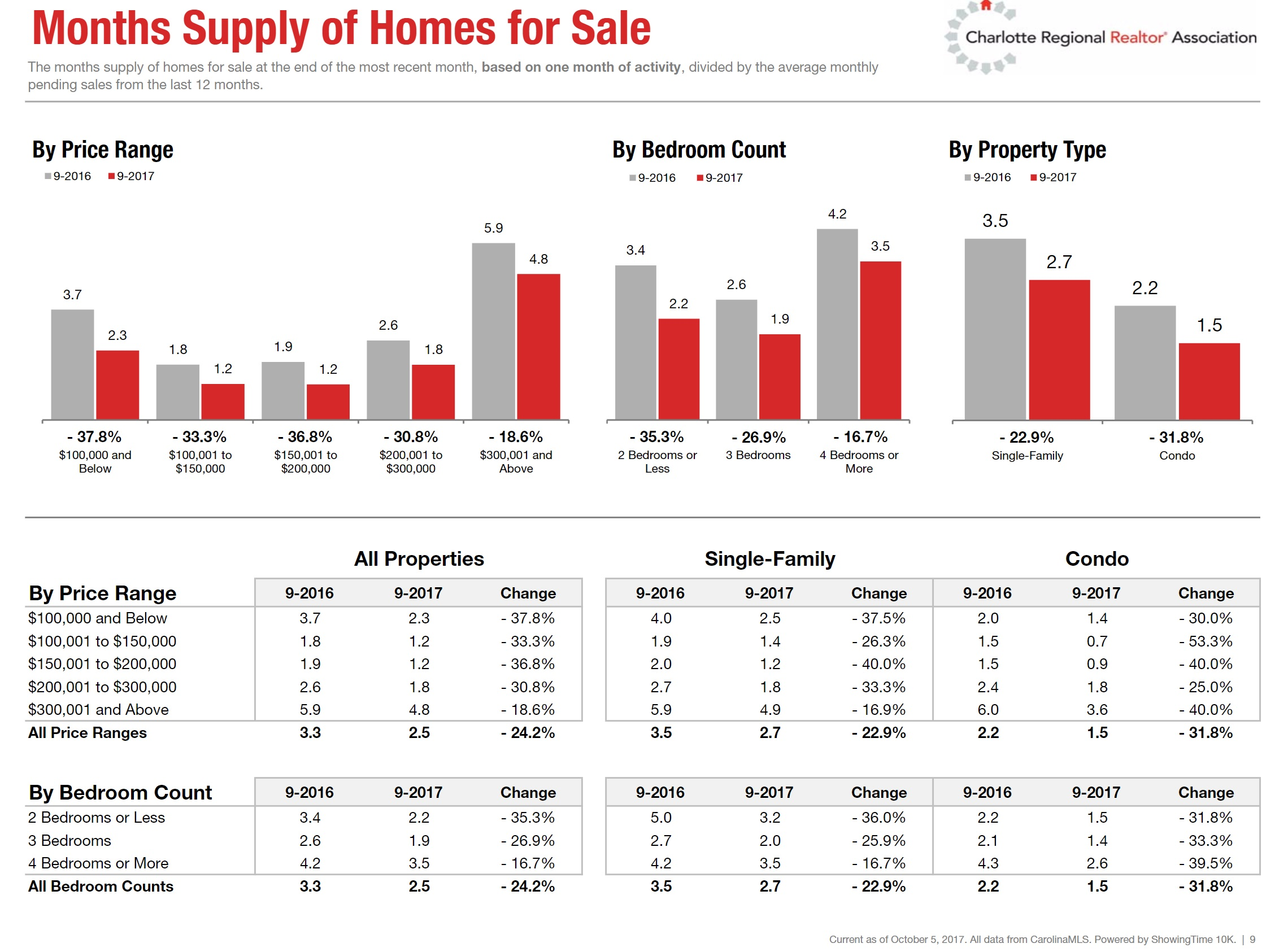 Charlotte Housing Market Change In Months Supply of Homes for Sale September 2017