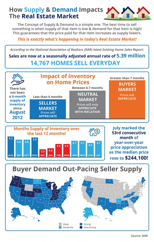 Impact of Supply and Demand on Home Prices In Charlotte and Elsewhere