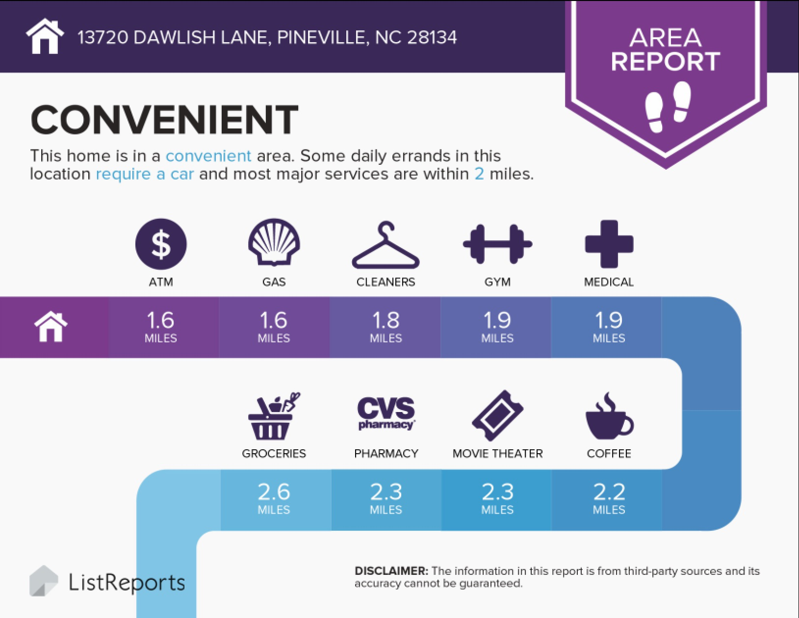 Danby neighborhood in Pineville, NC convenient to everything