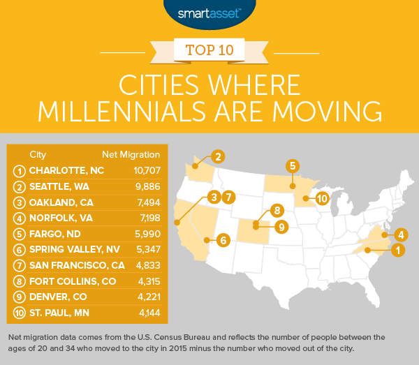 Charlotte #1 On List Of Cities To Which Millennials Are Moving
