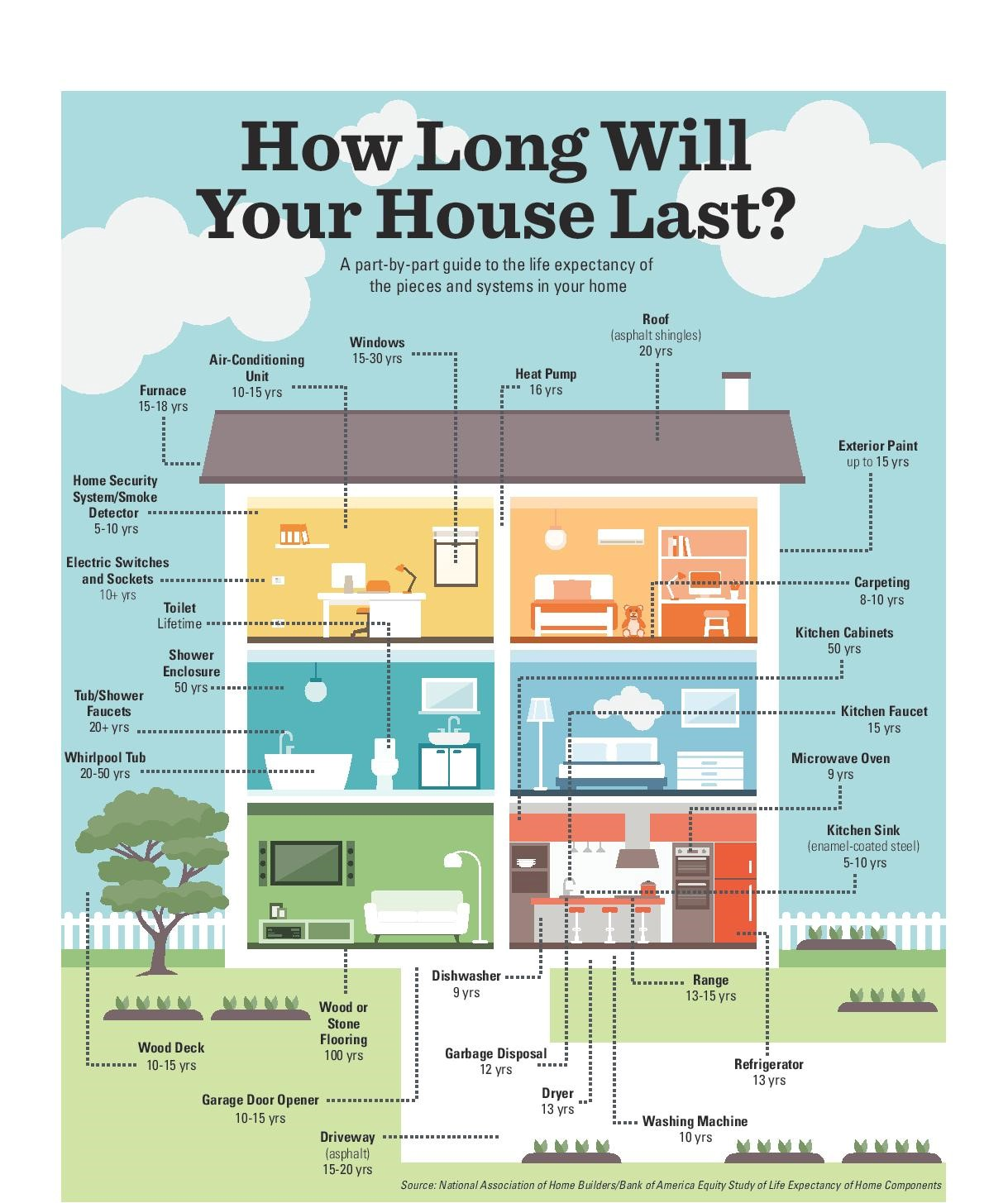 How Long Will Your House Last
