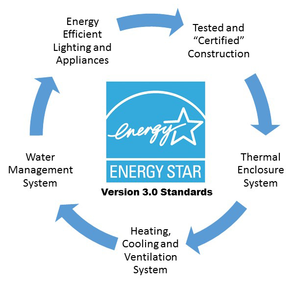 Energy Star Version 3.0 Standards