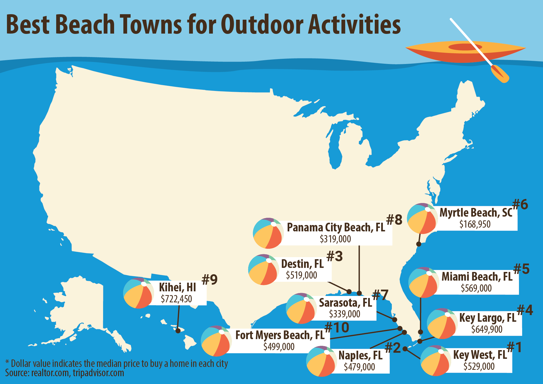 Hottest Beach Towns