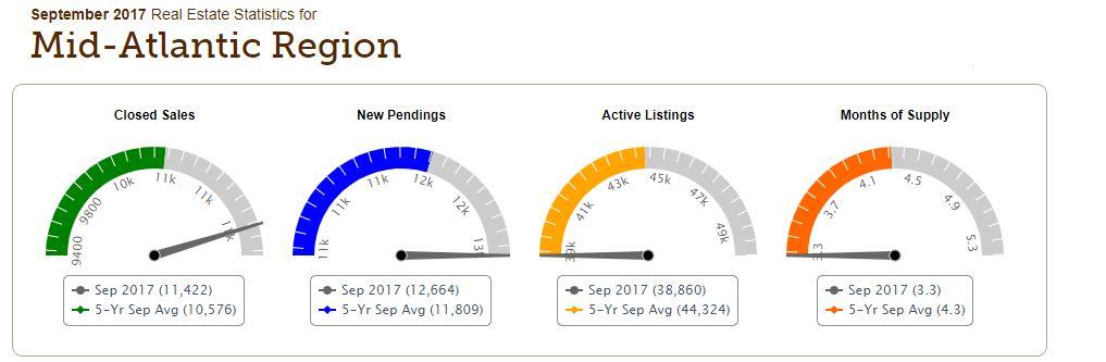 Sepbember 2017 Maryland Real Estate Statistics graphic from AskGenna.com