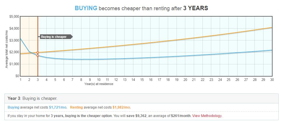 After only 3 years it becomes cheaper to be a homeowner in Lanham MD!