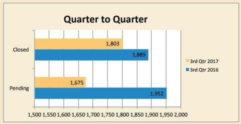 chart shows all collier closed pending properties q3