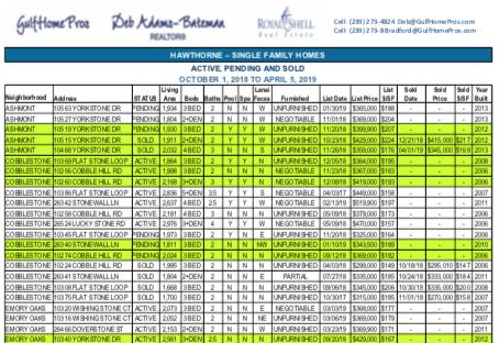 Hawthorne Bonita Springs monthly sales reports