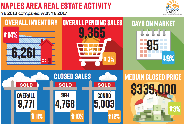 Bonita Springs-Estero Real Estate statistics Year End 2018 vs 2017