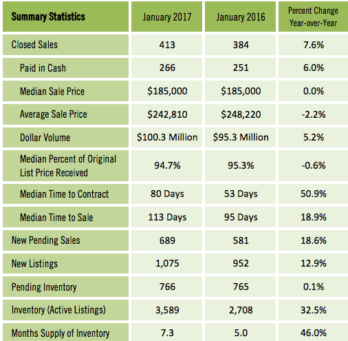 Condos-Townhome Sales Jan 2017 vs Jan 2016