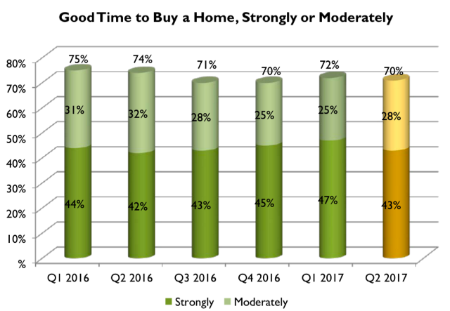 Good Time to Buy a Home Chart