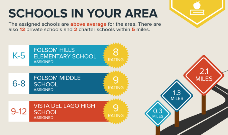 Schools for Briggs Ranch in Folsom CA